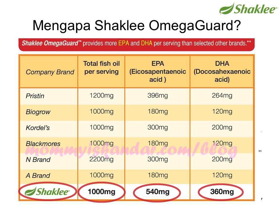 Kenapa Omega Penting Untuk Otak?